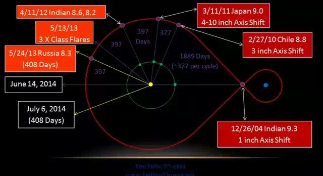 14 июня на Земле произойдет сдвиг полюсов