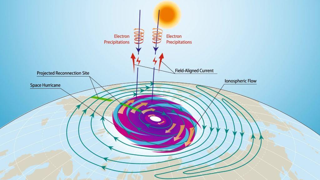 В ионосфере Земли зафиксировали космический ураган, спровоцировавший дождь из электронов