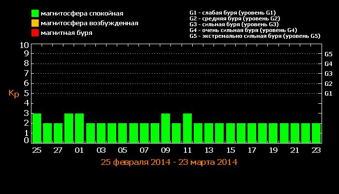 Прогноз магнитных бурь с 25 Февраль 2014 по 23 Март 2014