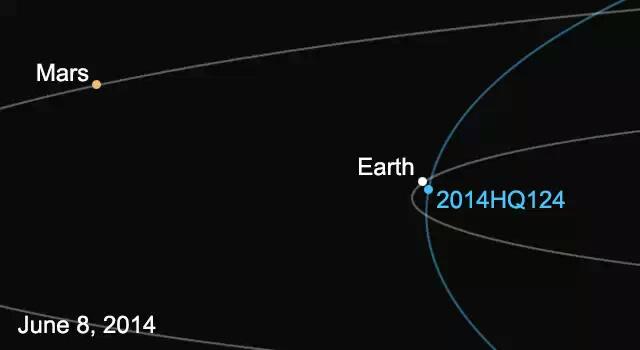 К нам подлетает очень крупный астероид