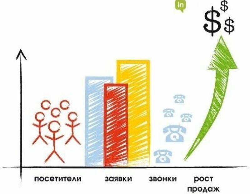 Специфика продвижения сайтов в Казахстане